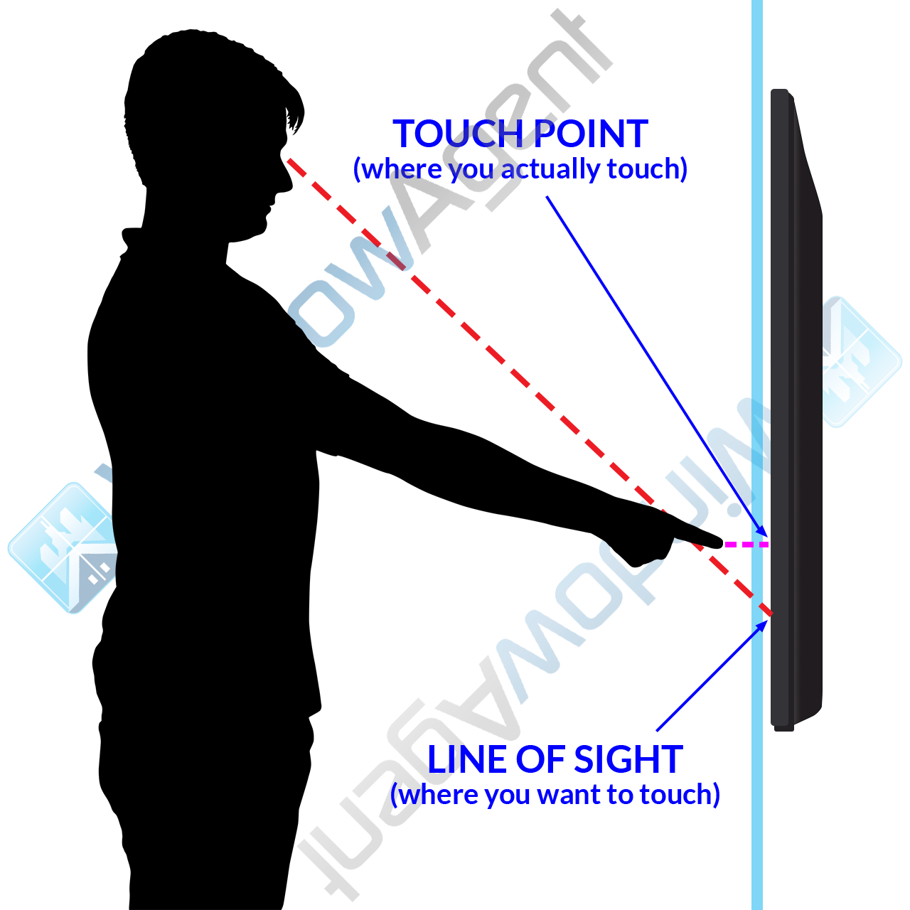 parallax diagram